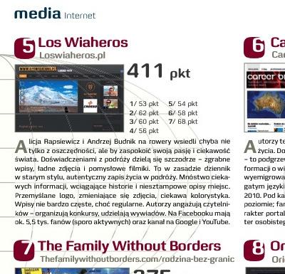 Ranking blogów podróżniczych Press