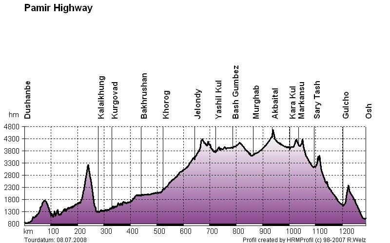 Profil trasy Pamir Higway