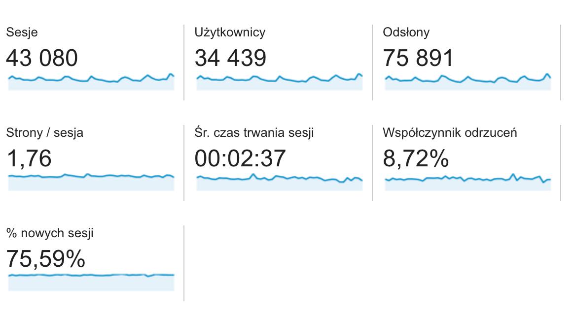 Statystyki za marzec2018 wg Google Analytics.