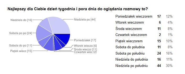 Wyniki ankiety - którego dnia i o jakiej porze.